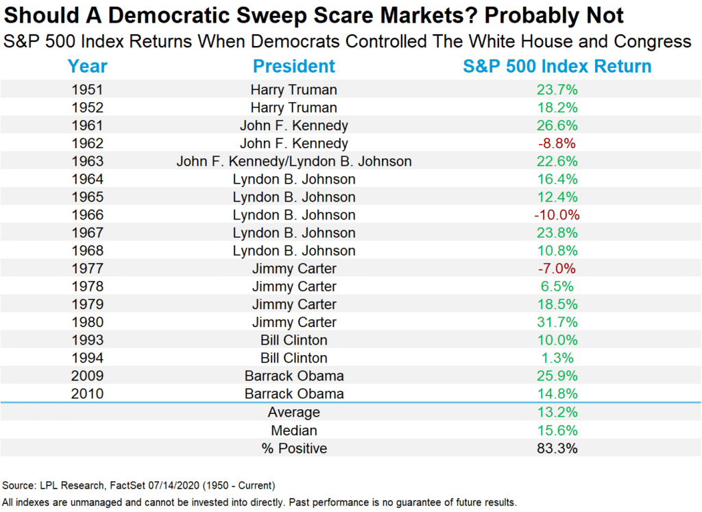 Should A Democratic Sweep Scare Markets?